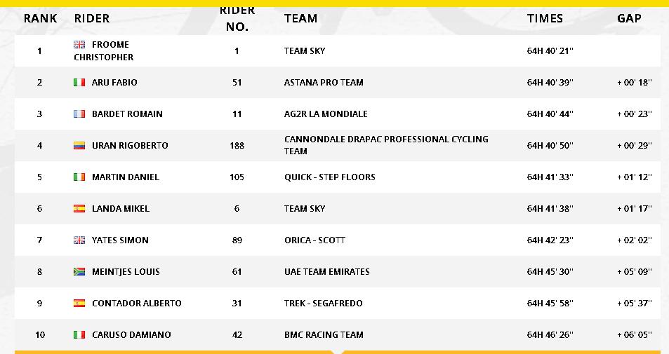 Tour de France rankings